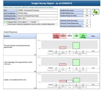 Insight evaluation of Teaching Unit (where I was Unit Coordinator), 2015