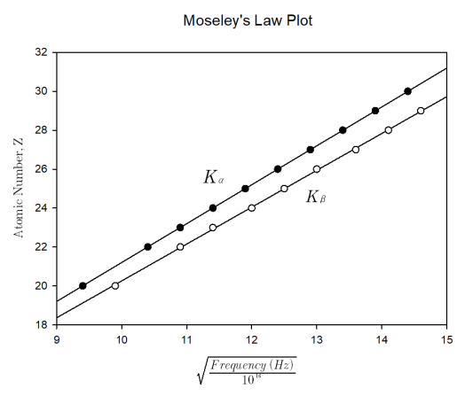 Moseley's Law Plot